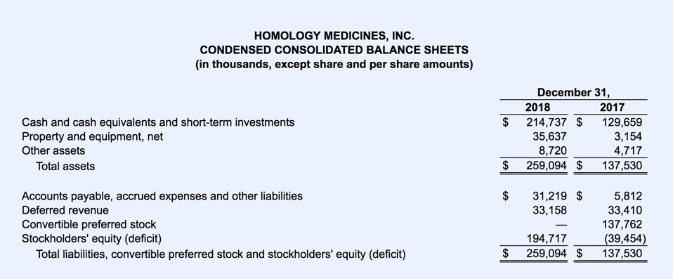 Homology Medicines Reports Fourth Quarter and Full Year 2018